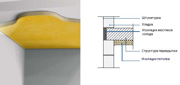 Изнутри потолка как гидроизоляцию сделать