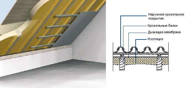 Расход технониколь для мастика гидроизоляции 24