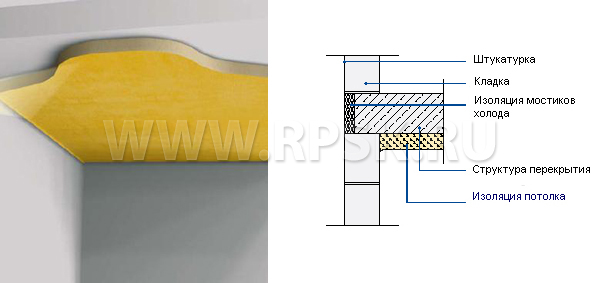 Схема утепления холодного потолка пенополиуретаном